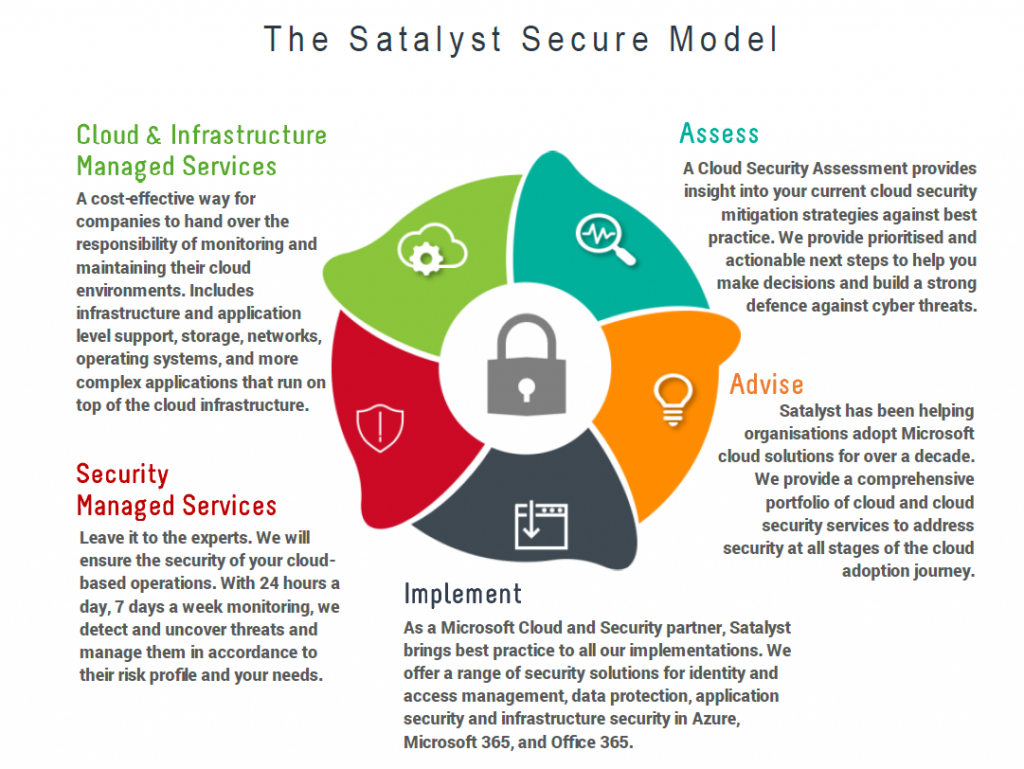 Cyber Security with Satalyst